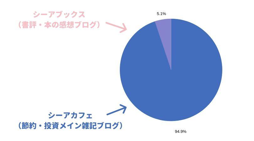 シーアカフェ(節約・投資メインの雑記ブログ)と、シーアブックス(書評ブログ)のGoogleアドセンス収益比較