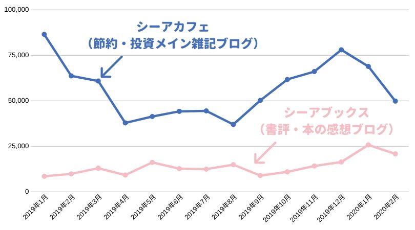 シーアカフェ(節約・投資メインの雑記ブログ)と、シーアブックス(書評ブログ)のPV数比較